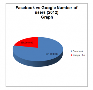 facebook-vs-google-plus-number-of-users-graph1